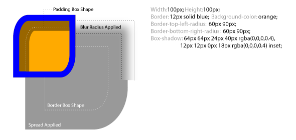 Spread Radius and Blur Radius diagram  sc 1 st  CSS3 . Info & Box-shadow one of CSS3u0027s best new features - CSS3 . Info Aboutintivar.Com